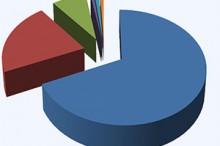 НДФЛ: доходы физических лиц в виде действительной стоимости доли в уставном капитале общества