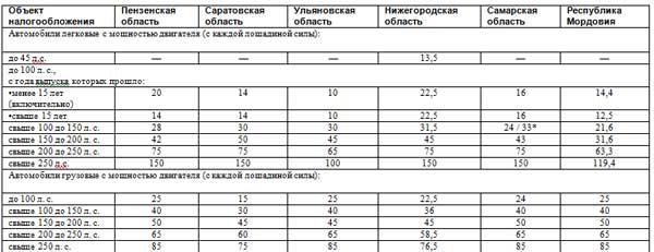 Разброс ставок транспортного налога в разных регионах